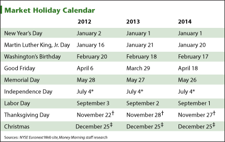 Forex market hours holidays