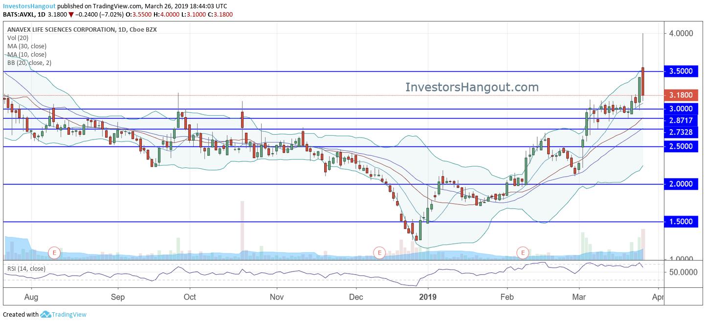 AVXL Stock Chart 03-26-2019