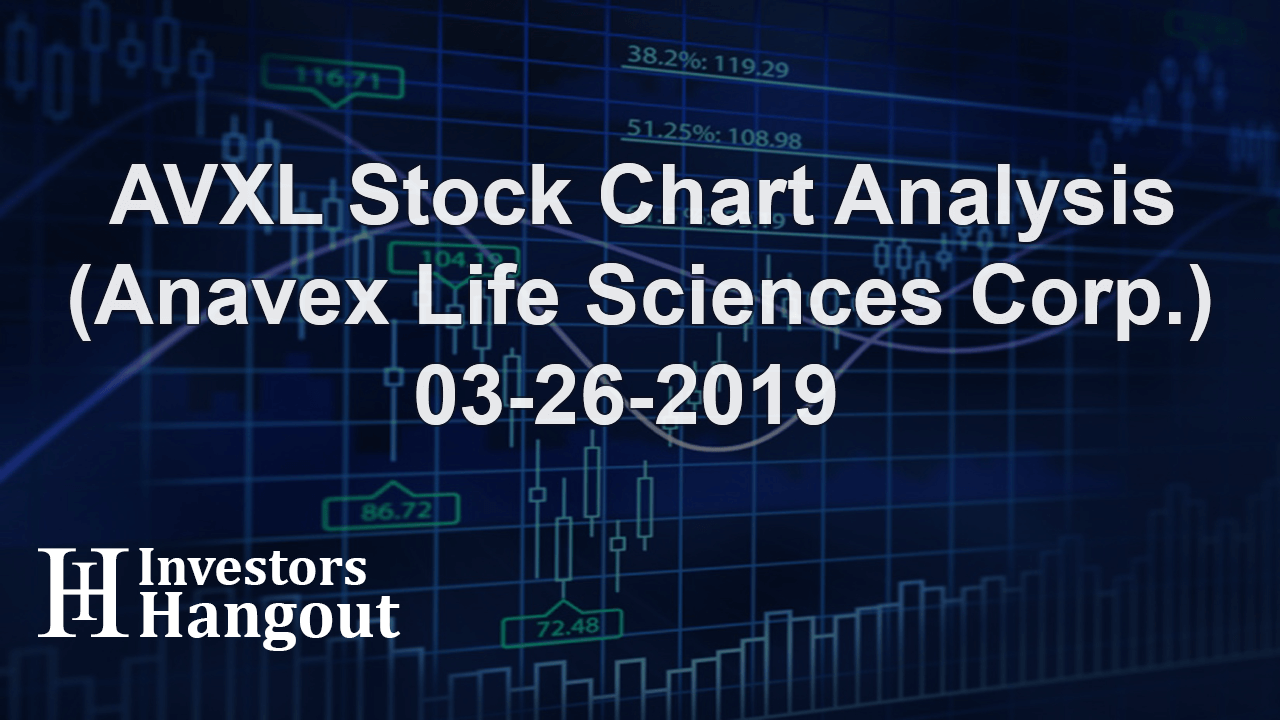 AVXL Stock Chart Analysis (Anavex Life Sciences Corp.) 03-26-2019